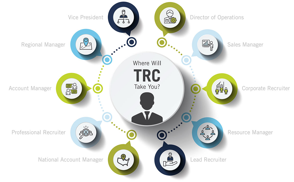 """Where will TRC take you?"" graphic"